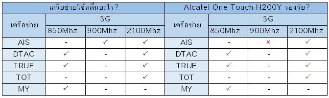 Alcatel One Touch H200Y รองรับเครือข่ายอะไรบ้าง?