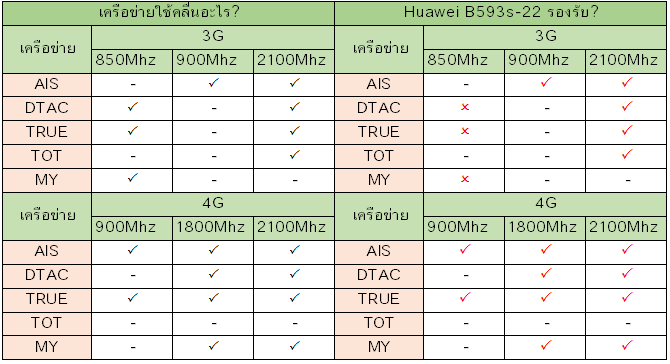 Huawei B593s-22 รองรับเครือข่ายอะไรบ้าง