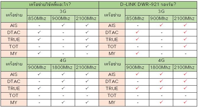 D-LINK DWR-921 รองรับเครือข่ายอะไรบ้าง