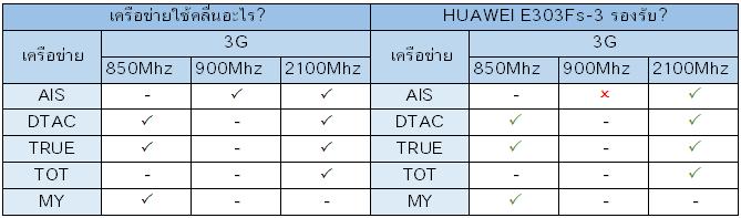 Huawei E303Fs-3 รองรับเครือข่ายอะไรบ้าง