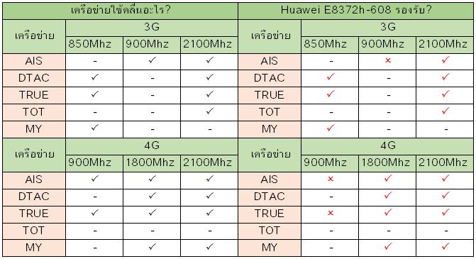 Huawei E8372h-608 รองรับเครือข่ายอะไรบ้าง