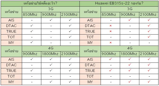 Huawei B315s-22 รองรับเครือข่ายอะไรบ้าง?