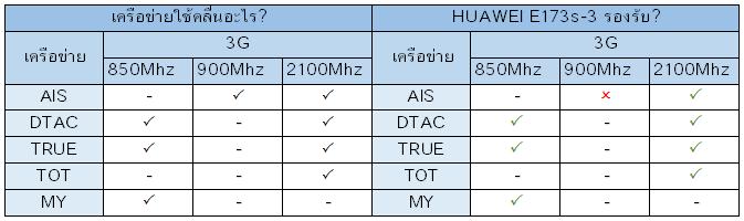 Huawei E173s-3 รองรับเครือข่ายอะไรบ้าง