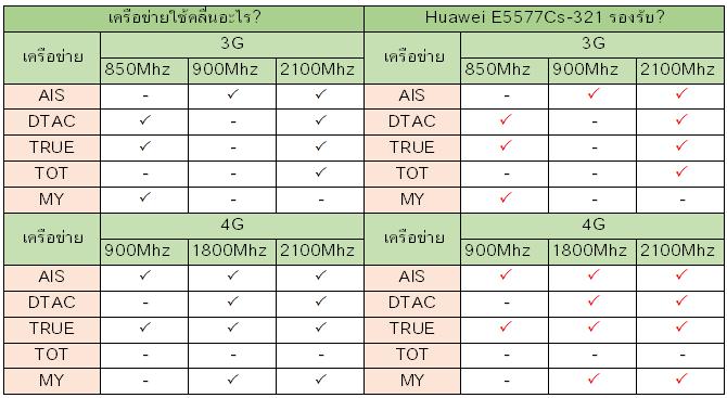 Huawei E5577Cs-321 รองรับเครือข่ายอะไรบ้าง