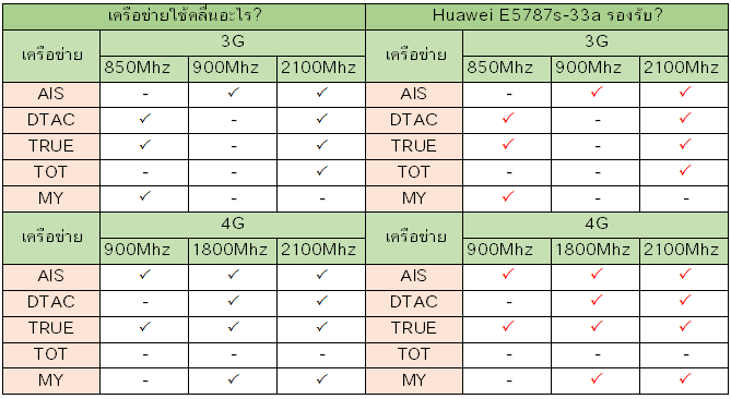 Huawei E5787s-33a รองรับเครือข่ายอะไรบ้าง?