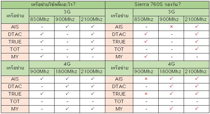 Sierra 760s รองรับเครือข่ายอะไรบ้าง