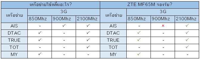 ZTE-MF65M-BAND.png