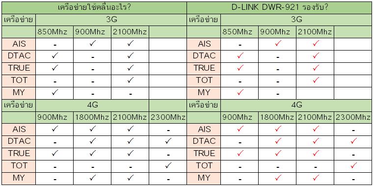 D-LINK DWR-921 รองรับเครือข่าย