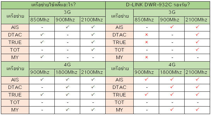 d-link-dwr-932c-band.png