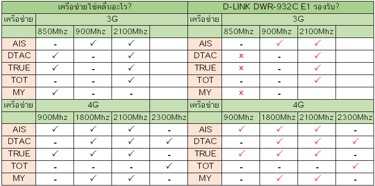 d-link-dwr-932c-e1-band.png