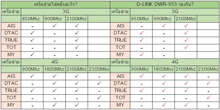 d-link-dwr-953-band.jpg