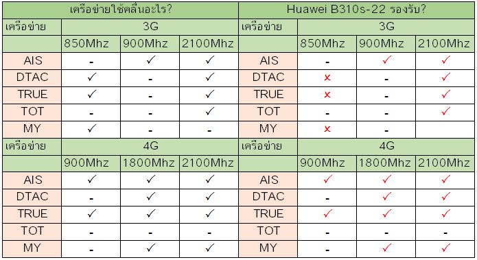 huawei-b310s-22-band.png