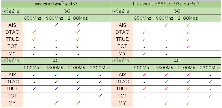 Huawei E5885Ls-93a รองรับเครือข่ายอะไรบ้าง