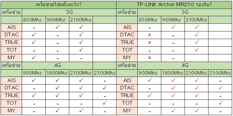 TP-LINK Archer MR200 รองรับเครือข่ายอะไรบ้าง ?