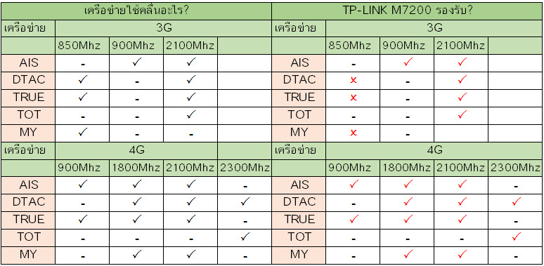 tp-link-m7200-band.jpg