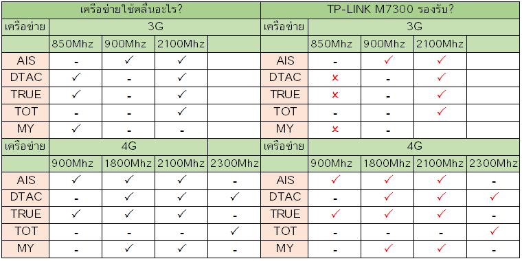 TP-LINK M7300 รองรับเครือข่ายอะไรบ้างในไทย