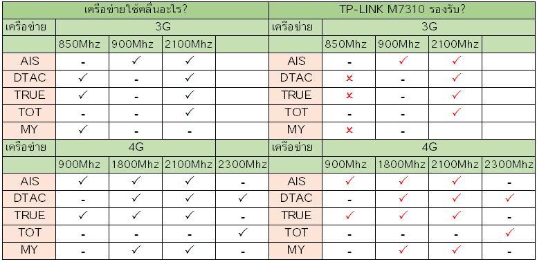 TP-LINK M7310 รองรับเครือข่ายอะไรบ้างในไทย