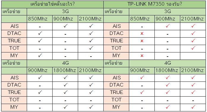 TP-LINK M7350 รองรับเครือข่ายอะไรบ้างในไทย