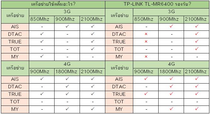 TP-LINK TL-MR6400 รองรับเครือข่ายอะไรบ้าง?