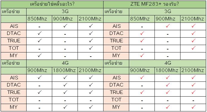 ZTE MF283+ รองรับเครือข่าย?