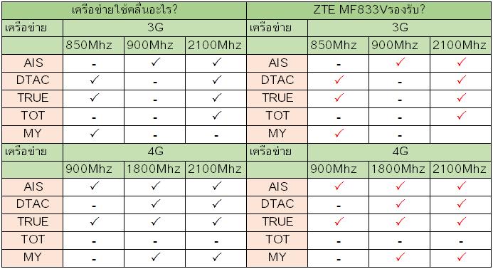 ZTE MF833V รองรับเครือข่ายอะไรบ้าง