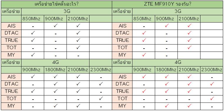 ZTE MF910Y รองรับเครือข่ายอะไรบ้าง?